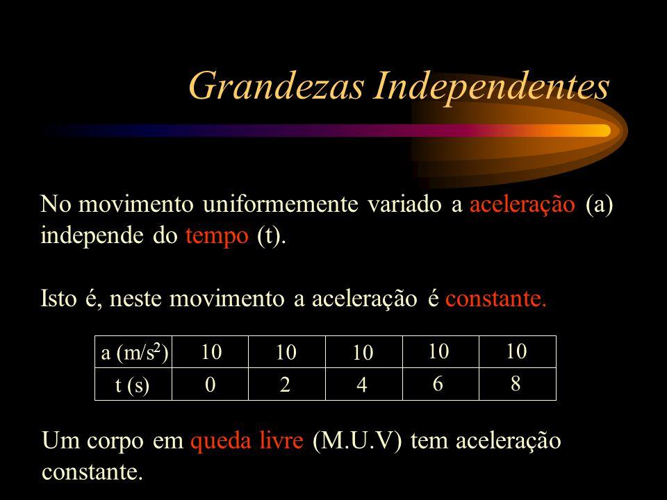 0 Y X Reta paralela ao eixo das abscissas Grandezas Independentes Quando as grandezas são independentes tem-se uma função constante. O gráfico será: 3