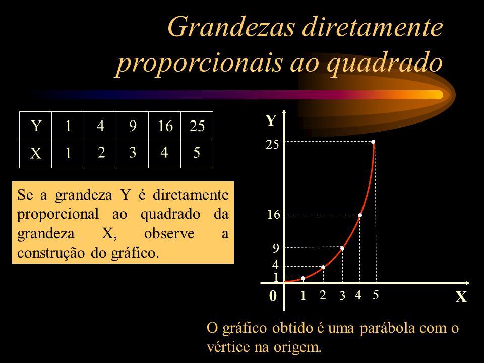 Grandezas diretamente proporcionais ao quadrado X Y 1 1 2 4 3 9 4 16 5 25 X2X2 1491625 Y é diretamente proporcional ao quadrado de X, visto que a razã
