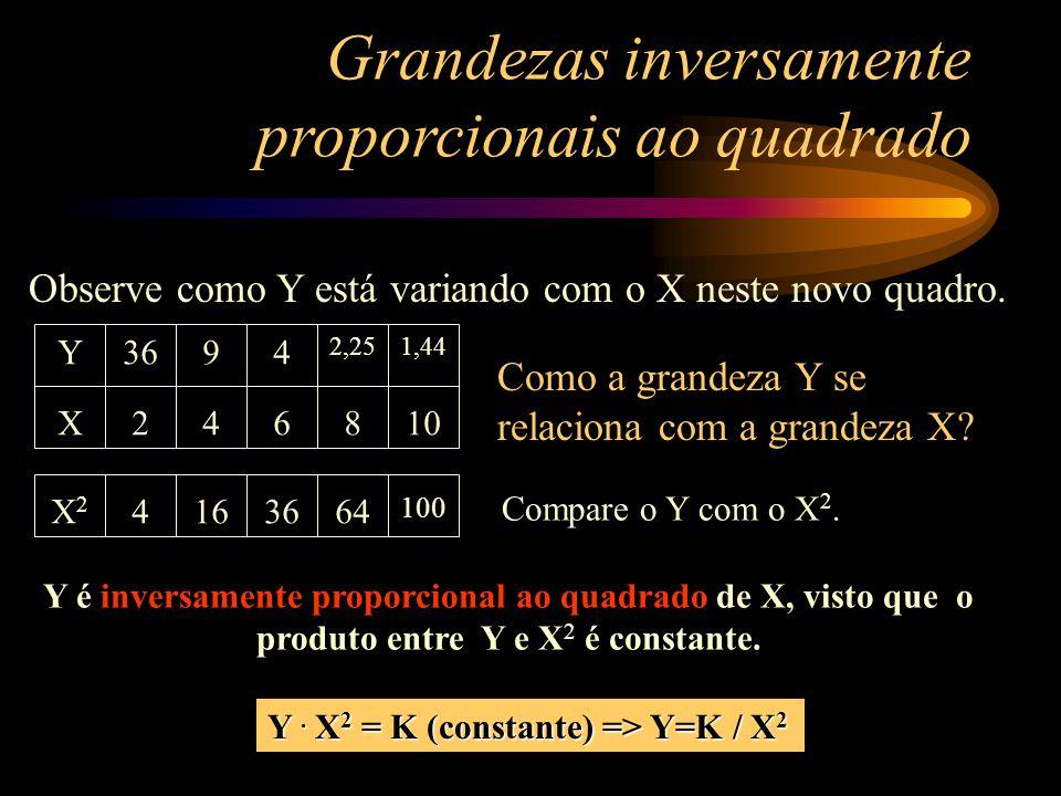 Y X 36 2 9 4 4 6 2,25 8 1,44 10 X2X2 4163664 100 Y é inversamente proporcional ao quadrado de X, visto que o produto entre Y e X 2 é constante.