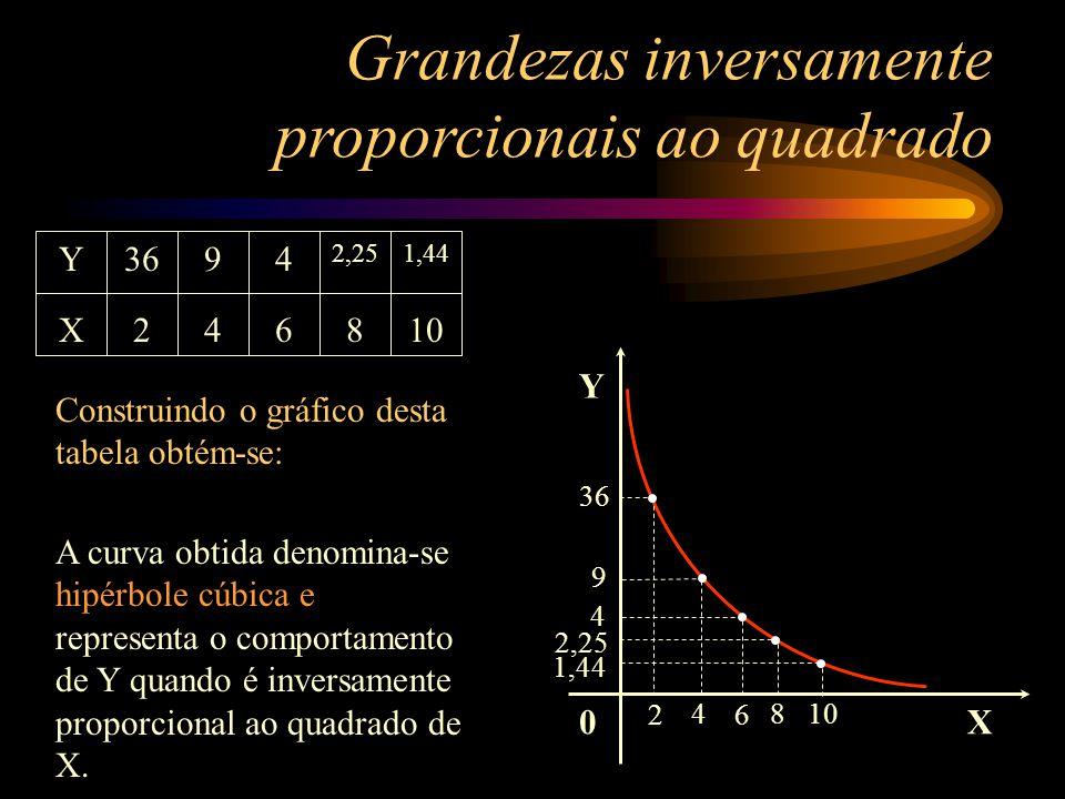 0 Y X 2 36 4 9 6 4 8 2,25 10 1,44 Grandezas inversamente proporcionais ao quadrado Y X 36 2 9 4 4 6 2,25 8 1,44 10 Construindo o gráfico desta tabela obtém-se: A curva obtida denomina-se hipérbole cúbica e representa o comportamento de Y quando é inversamente proporcional ao quadrado de X.