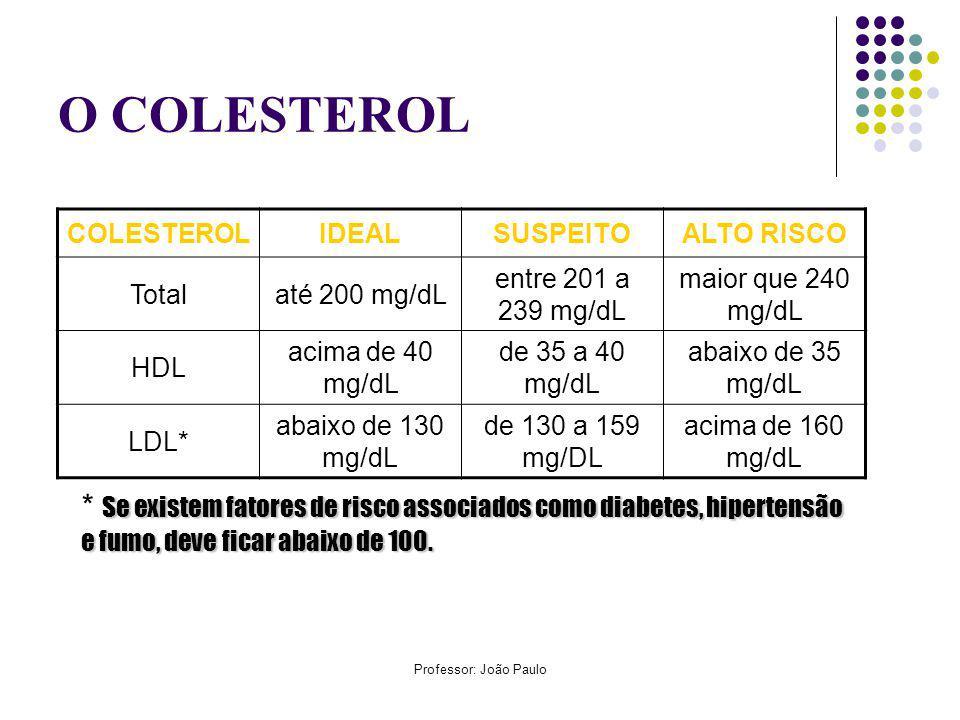 Professor: João Paulo O COLESTEROL COLESTEROLIDEALSUSPEITOALTO RISCO Totalaté 200 mg/dL entre 201 a 239 mg/dL maior que 240 mg/dL HDL acima de 40 mg/dL de 35 a 40 mg/dL abaixo de 35 mg/dL LDL* abaixo de 130 mg/dL de 130 a 159 mg/DL acima de 160 mg/dL Se existem fatores de risco associados como diabetes, hipertensão e fumo, deve ficar abaixo de 100.