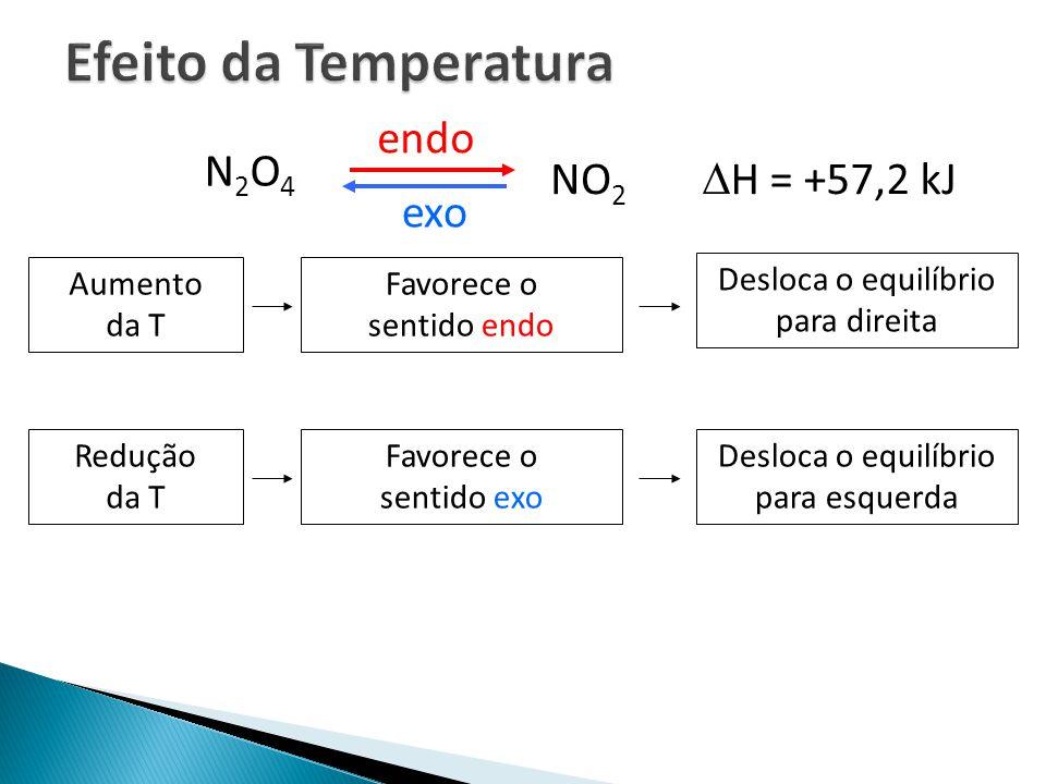 N2O4N2O4 NO 2 H = +57,2 kJ endo exo Aumento da T Favorece o sentido endo Desloca o equilíbrio para direita Redução da T Favorece o sentido exo Desloca