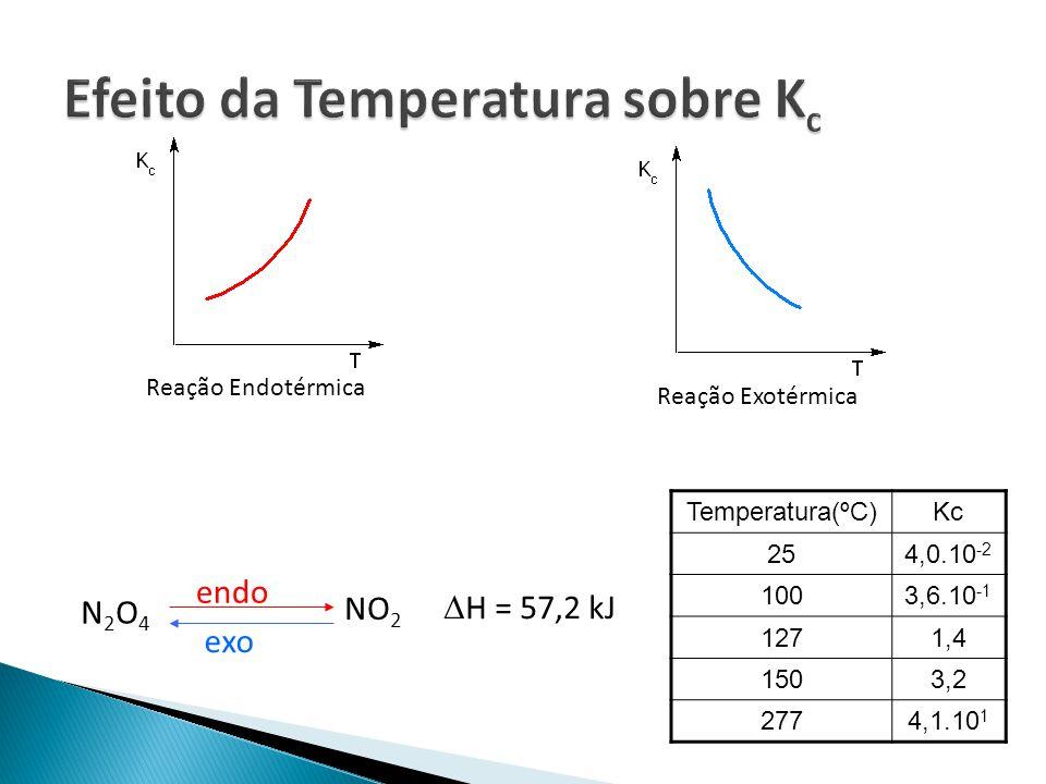 Reação Endotérmica Reação Exotérmica N2O4N2O4 NO 2 H = 57,2 kJ endo exo Temperatura(ºC)Kc 254,0.10 -2 1003,6.10 -1 1271,4 1503,2 2774,1.10 1