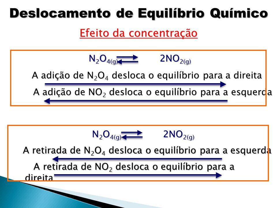 Conclusão: ao aumentar a concentração de N 2 O 4, o equilíbrio se deslocou para a direita, ou seja, a reação caminhou um pouco no sentido de consumir N 2 O 4 e formar NO 2 até que os valores das concentrações voltassem a obedecer à expressão: [NO 2 ] 2 [NO 2 ] 2 [N 2 O 4 ] [N 2 O 4 ] = 0,36 Representando graficamente: Deslocamento de Equilíbrio Químico