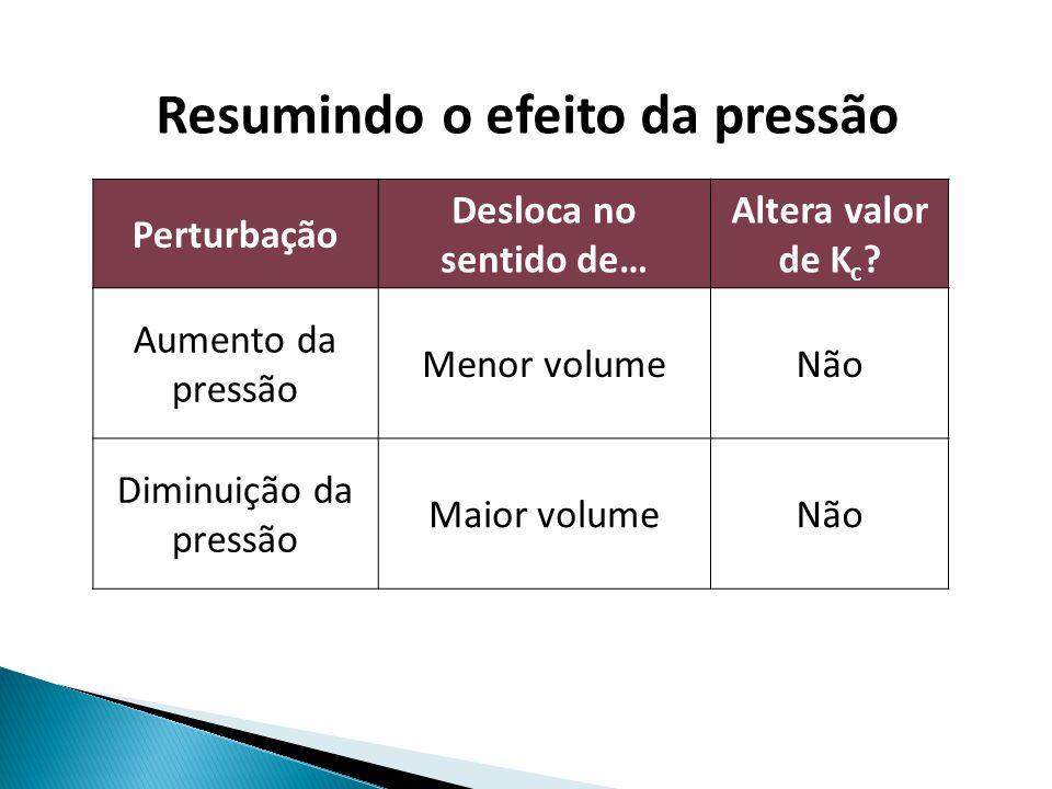 Resumindo o efeito da pressão Perturbação Desloca no sentido de… Altera valor de K c ? Aumento da pressão Menor volumeNão Diminuição da pressão Maior