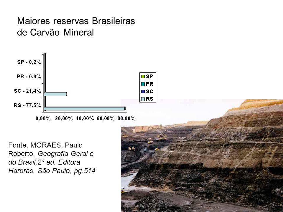 Maiores reservas Brasileiras de Carvão Mineral Fonte; MORAES, Paulo Roberto, Geografia Geral e do Brasil,2ª ed. Editora Harbras, São Paulo, pg.514