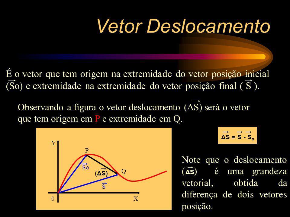Vetor Deslocamento Y X0 So S P Q Observando a figura o vetor deslocamento (ΔS) será o vetor que tem origem em P e extremidade em Q. (ΔS) É o vetor que