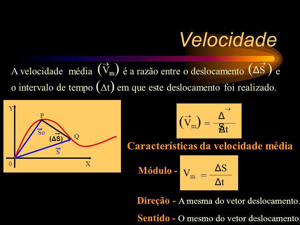 Velocidade (Vm)(Vm) = ΔSΔS Δ t Características da velocidade média Módulo - VmVm = ΔSΔS ΔtΔt Direção - A mesma do vetor deslocamento. Sentido - O mesm