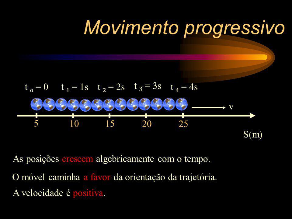 5 10 15 2025 v S(m) t o = 0t 1 = 1st 2 = 2s t 3 = 3s t 4 = 4s As posições crescem algebricamente com o tempo. O móvel caminha a favor da orientação da