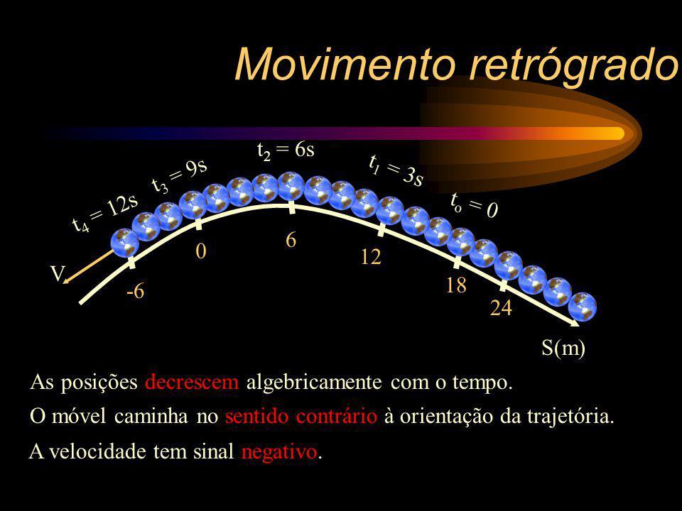 As posições decrescem algebricamente com o tempo. O móvel caminha no sentido contrário à orientação da trajetória. A velocidade tem sinal negativo. Mo