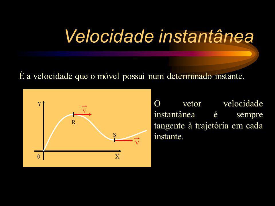 Velocidade instantânea É a velocidade que o móvel possui num determinado instante. Y X0 R S O vetor velocidade instantânea é sempre tangente à trajetó