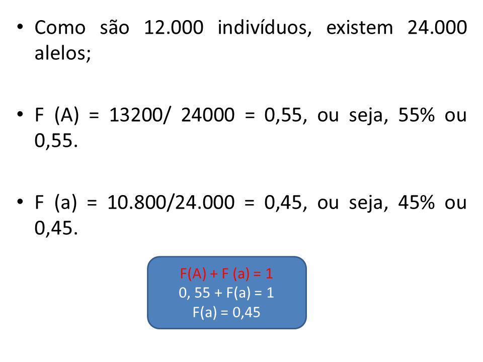 Como são 12.000 indivíduos, existem 24.000 alelos; F (A) = 13200/ 24000 = 0,55, ou seja, 55% ou 0,55. F (a) = 10.800/24.000 = 0,45, ou seja, 45% ou 0,