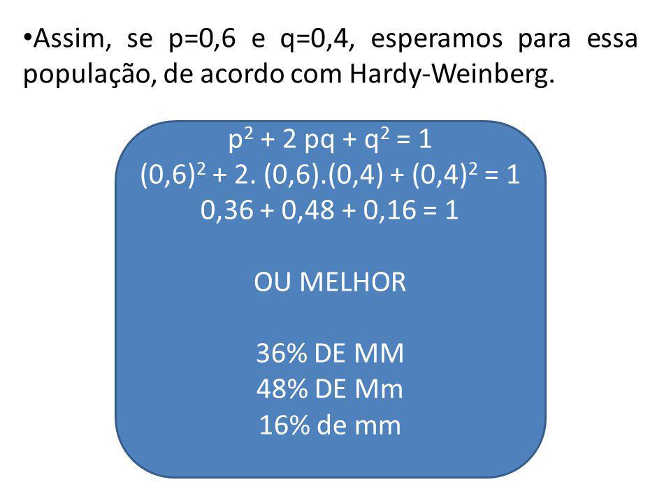 Assim, se p=0,6 e q=0,4, esperamos para essa população, de acordo com Hardy-Weinberg. p 2 + 2 pq + q 2 = 1 (0,6) 2 + 2. (0,6).(0,4) + (0,4) 2 = 1 0,36