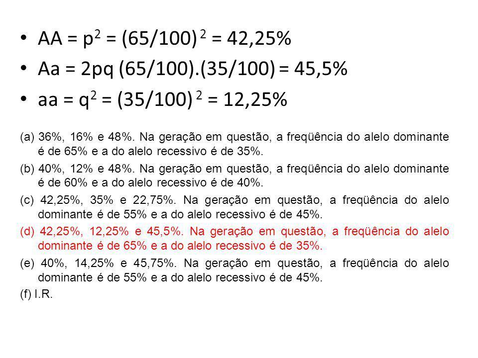 AA = p 2 = (65/100) 2 = 42,25% Aa = 2pq (65/100).(35/100) = 45,5% aa = q 2 = (35/100) 2 = 12,25% (a) 36%, 16% e 48%. Na geração em questão, a freqüênc