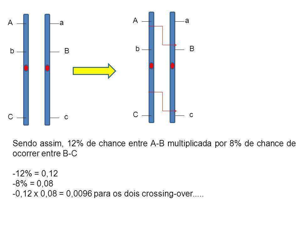 A C b a c B A C b a c B Sendo assim, 12% de chance entre A-B multiplicada por 8% de chance de ocorrer entre B-C -12% = 0,12 -8% = 0,08 -0,12 x 0,08 =