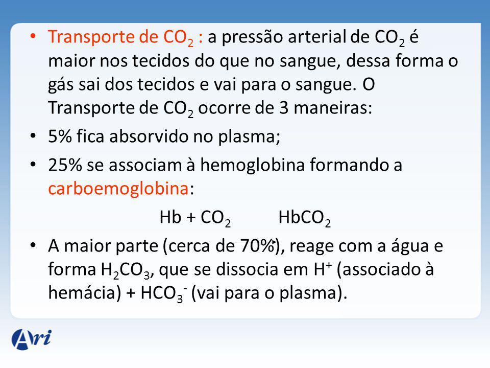 Transporte de CO 2 : a pressão arterial de CO 2 é maior nos tecidos do que no sangue, dessa forma o gás sai dos tecidos e vai para o sangue.