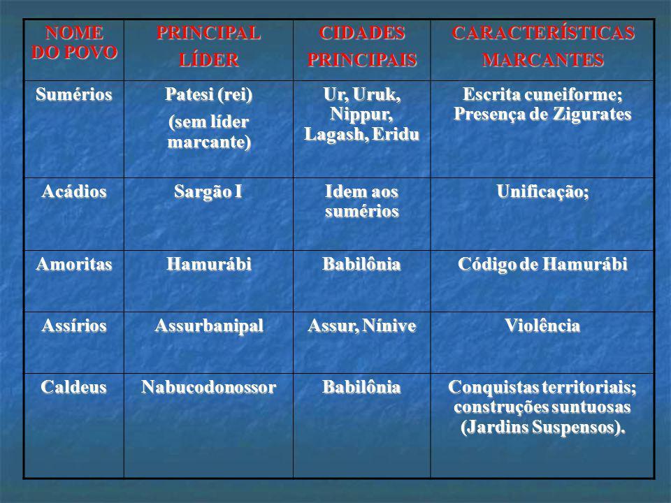 SumériosSumérios AcádiosAcádios Babilônicos (Amoritas)Babilônicos (Amoritas) AssíriosAssírios Caldeus (Neobabilônicos)Caldeus (Neobabilônicos) PRINCIP