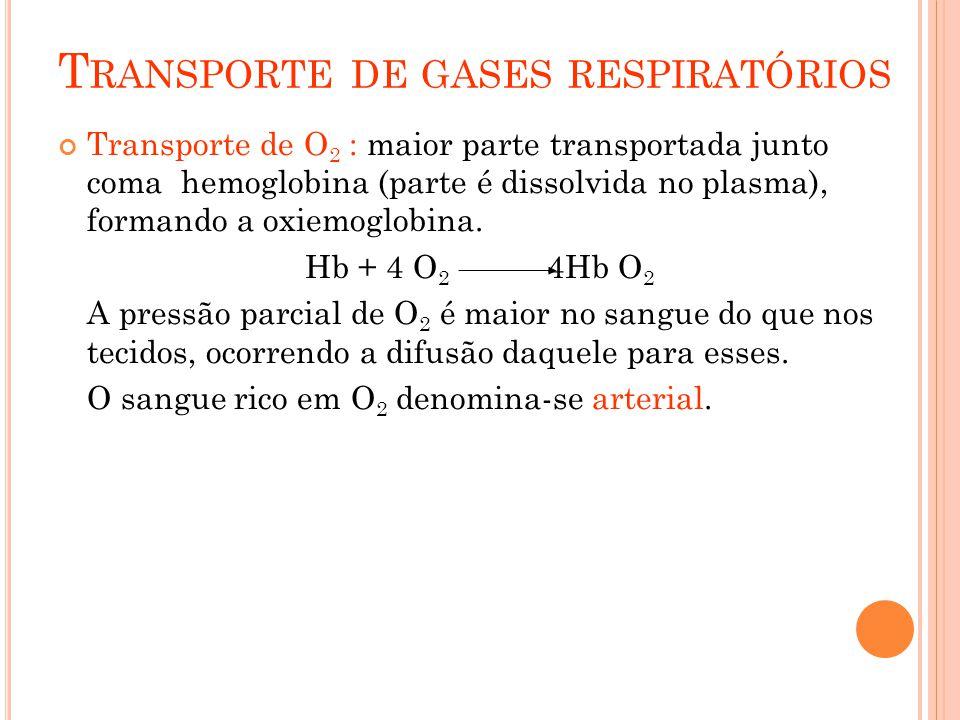 T RANSPORTE DE GASES RESPIRATÓRIOS Transporte de O 2 : maior parte transportada junto coma hemoglobina (parte é dissolvida no plasma), formando a oxiemoglobina.