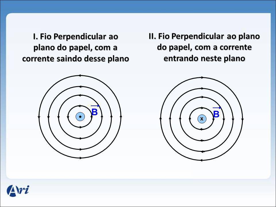 I. Fio Perpendicular ao plano do papel, com a corrente saindo desse plano B B x II. Fio Perpendicular ao plano do papel, com a corrente entrando neste