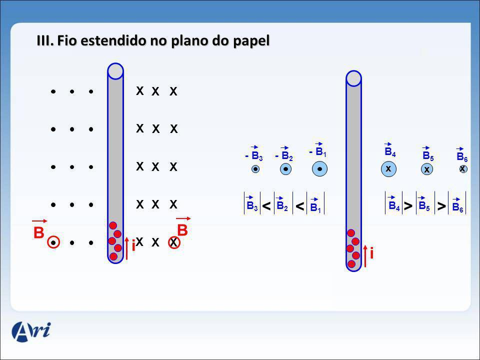i - B 1 - B 2 - B 3 B4B4 B5B5 B6B6 x x x III. Fio estendido no plano do papel B1B1 B2B2 B3B3 < < B6B6 B5B5 B4B4 > > i X XX X XX X XX X XX X XX B B