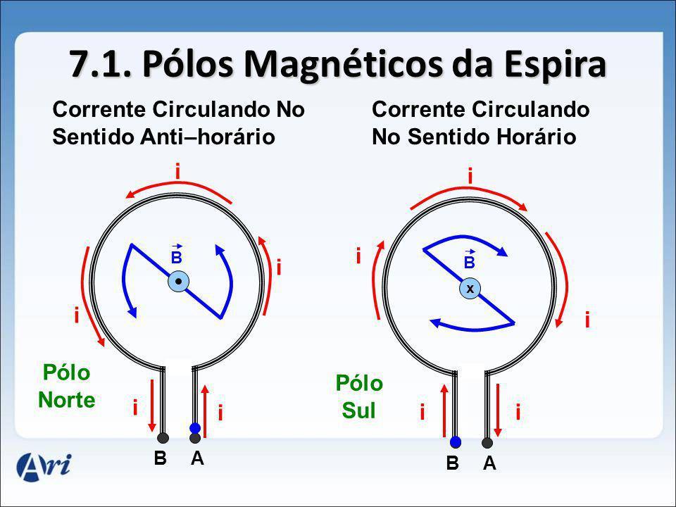 7.1. Pólos Magnéticos da Espira i i i i i AB B i i i i AB i B x Corrente Circulando No Sentido Anti–horário Corrente Circulando No Sentido Horário Pól