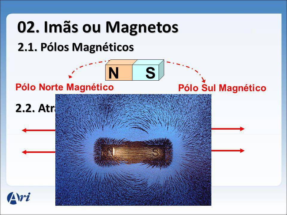 S 02. Imãs ou Magnetos NS Pólo Norte Magnético Pólo Sul Magnético 2.1. Pólos Magnéticos 2.2. Atração e Repulsão NS NNS NSNS SN Repulsão Atração