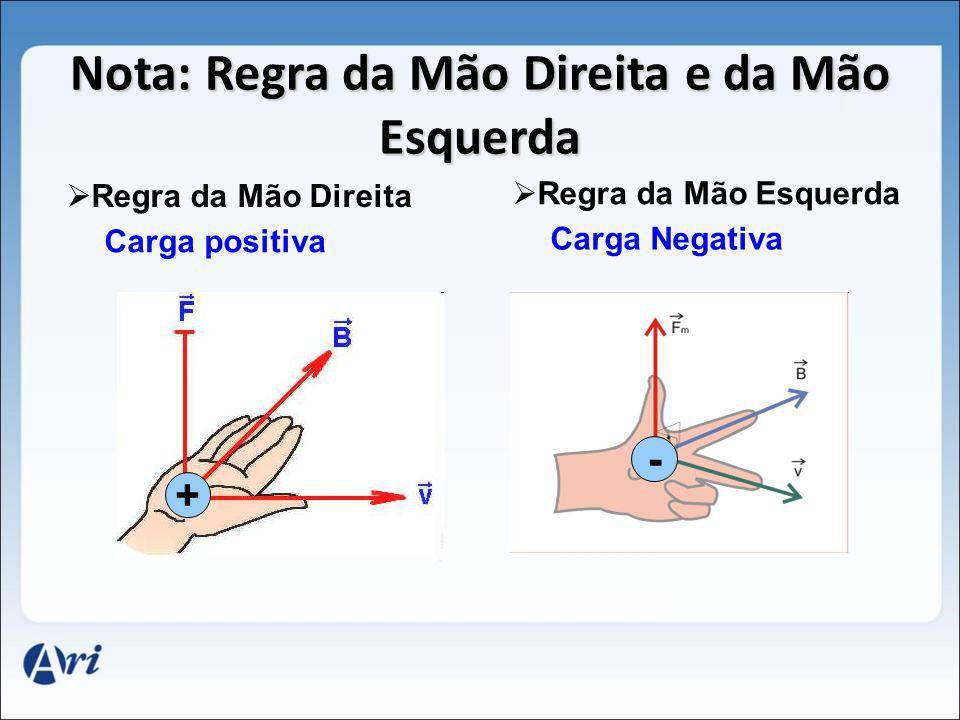 Nota: Regra da Mão Direita e da Mão Esquerda + - Regra da Mão Direita Carga positiva Regra da Mão Esquerda Carga Negativa