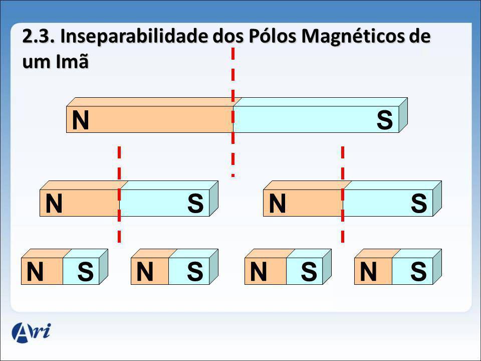S 2.3. Inseparabilidade dos Pólos Magnéticos de um Imã NS NSNS N S SNSN S NS