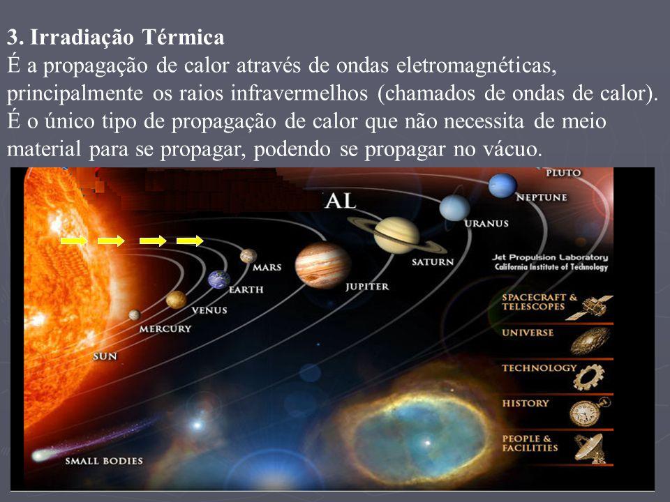 3. Irradiação Térmica É a propagação de calor através de ondas eletromagnéticas, principalmente os raios infravermelhos (chamados de ondas de calor).
