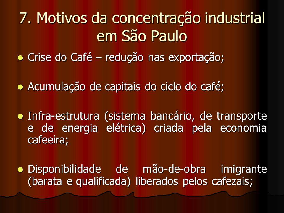 7. Motivos da concentração industrial em São Paulo Crise do Café – redução nas exportação; Crise do Café – redução nas exportação; Acumulação de capit