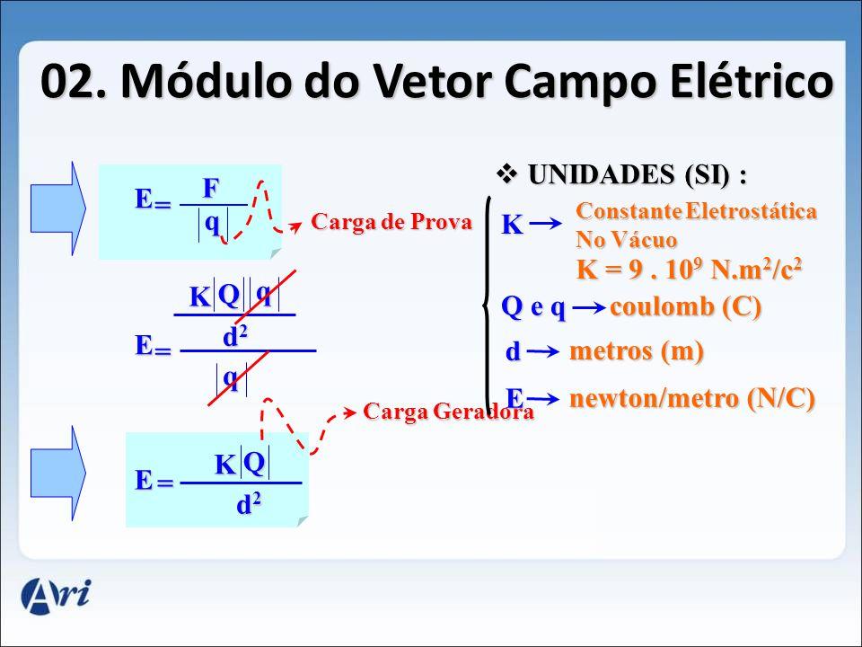 02. Módulo do Vetor Campo Elétrico P Campo Gravitacional g = P m Q +q E F Carga Móvel E = F q Campo Elétrico Campo Gravitacional Campo Elétrico Força