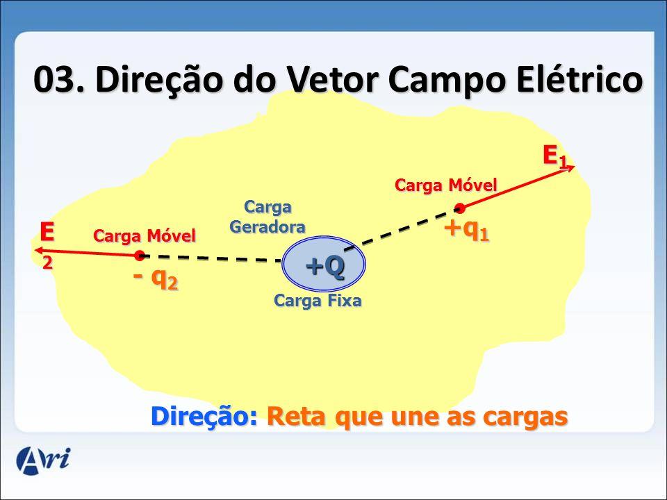 02. Módulo do Vetor Campo Elétrico E = F q E = K q Q d2d2d2d2 q E K Q d2d2d2d2 Carga Geradora Carga de Prova UNIDADES (SI) : UNIDADES (SI) : K Constan