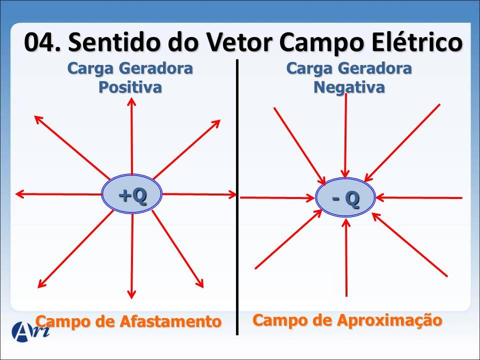 +Q Carga Geradora +q 1 - q 2 E1E1E1E1 E2E2E2E2 Carga Fixa Carga Móvel 03. Direção do Vetor Campo Elétrico Direção: Reta que une as cargas