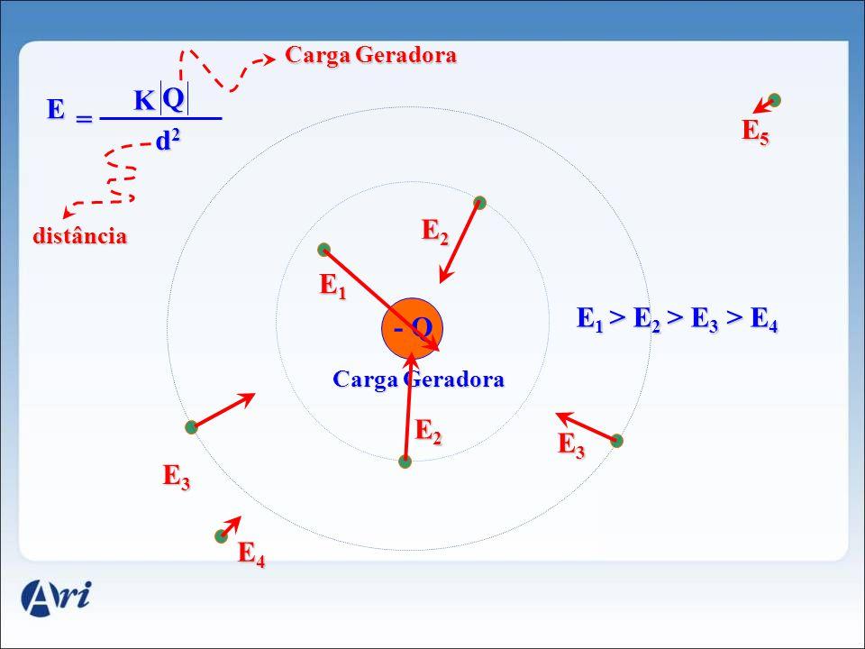 +Q Carga Geradora K Q d2d2d2d2 = E1E1E1E1 E2E2E2E2 E3E3E3E3 E4E4E4E4 E2E2E2E2 E3E3E3E3 E5E5E5E5 distância E E 1 > E 2 >E 3 > E 4 E 1 > E 2 > E 3 > E 4