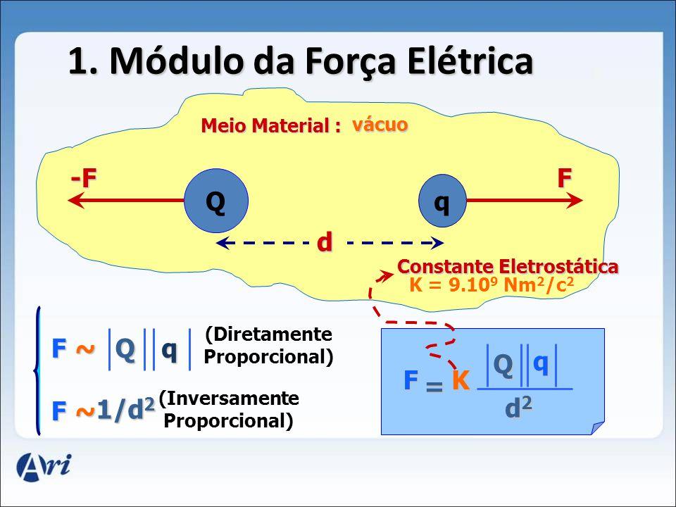 Carga Geradora q1q1q1q1 q2q2q2q2 V1V1V1V1 V2V2V2V2 Carga Fixa Q V 1 > V 2 Ec 1 > Ec 2 Campo Elétrico U1U1U1U1 Ec 1 U2U2U2U2 Ec 2 U 1 > U 2 U = EpEpEpEp q Potencial Elétrico (V) Energia Potencial Elétrica (J) Carga de Prova (C) = 4V = 7V = 1C = 7J = 4J 01.