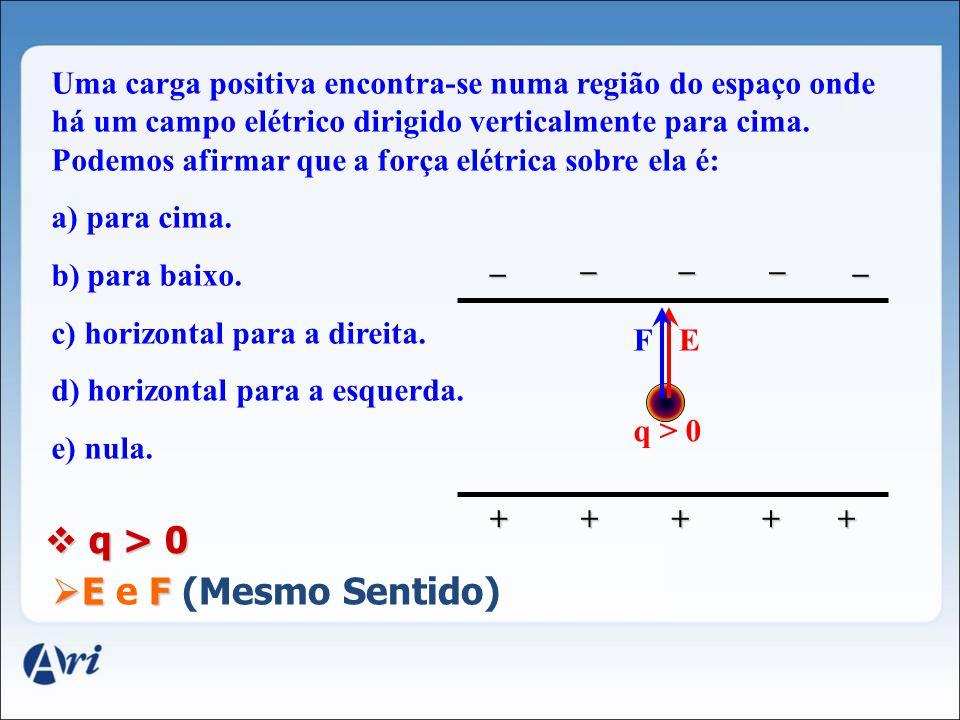 +Q Carga Geradora +q 1 Carga Móvel CASOS PARTICULARES CASOS PARTICULARES +Q - Q - q 1 +q 1 - q 1 E E E E F F F F Observação: q > 0 q > 0 EF E e F (Mes