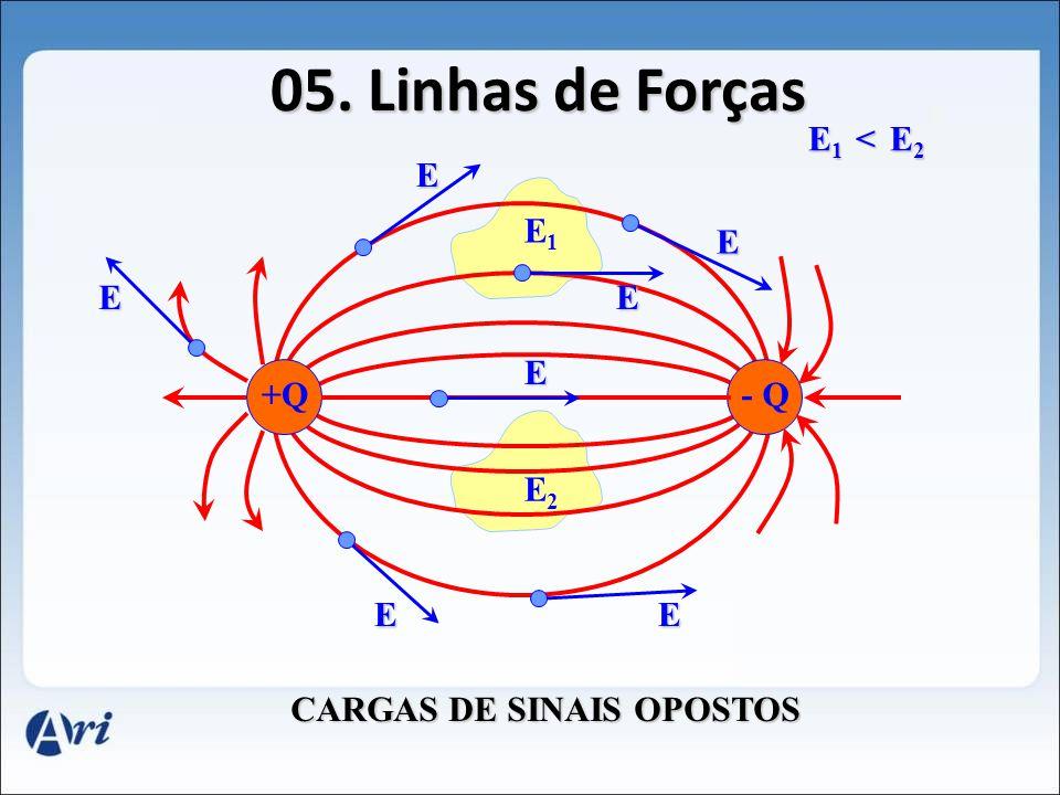 Uma carga positiva encontra-se numa região do espaço onde há um campo elétrico dirigido verticalmente para cima. Podemos afirmar que a força elétrica