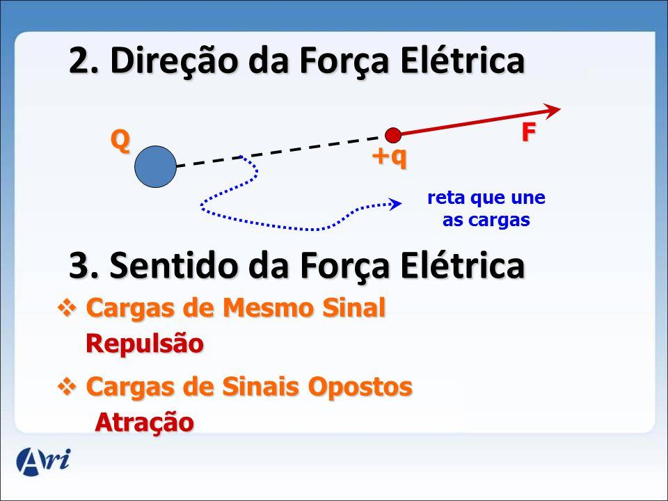 2.Direção da Força Elétrica +q Q F reta que une as cargas 3.