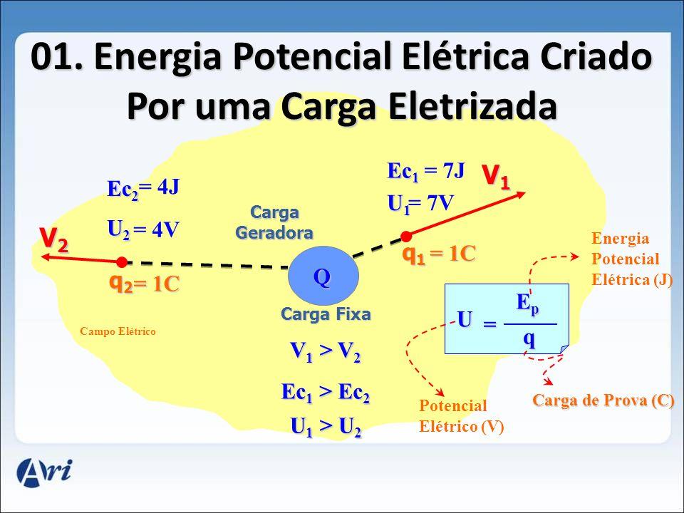 Física Eletrostática – Potencial Elétrico Ilan Rodrigues