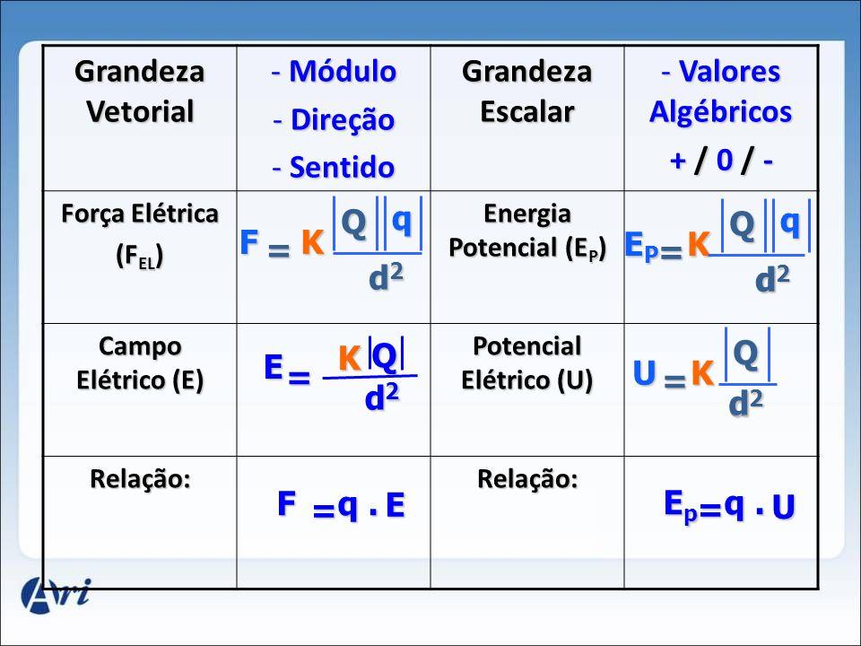 02. Potencial Elétrico (E P ) e Conceito de Potencial Elétrico (U) Q q EPEPEPEPK Q. d = q d EPEPEPEP U = EpEpEpEp q. q. U K Q. d = q UK Q d =