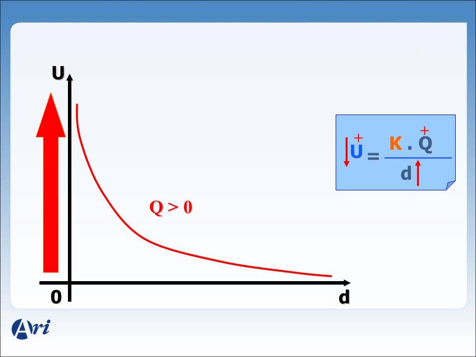 0 U d d/2 2 U d U 2 d U/2 U/3 3 d U K. Q d = constante Hipérbole Equilátera 4. Gráfico ( U x d ) d/4 4 U