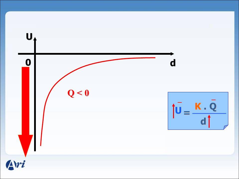 U d U K. Q d = Q > 0 + + 0