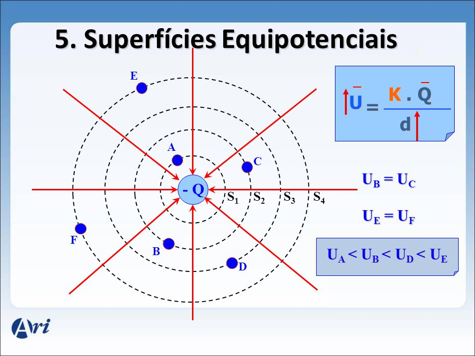 5. Superfícies Equipotenciais Q S1S1 90 0 S2S2 S3S3 S4S4 A B C D F E U K. Q d = + + U A > U B >U D > U E U A > U B > U D > U E U B = U C U E = U F