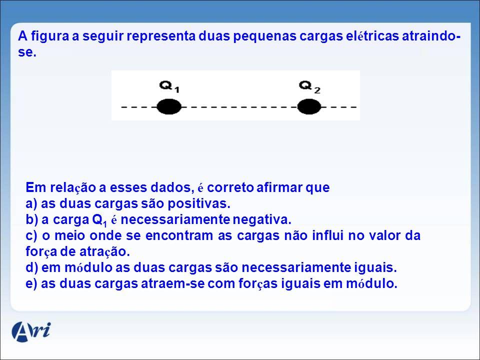 2. Direção da Força Elétrica +q Q F reta que une as cargas 3. Sentido da Força Elétrica C Cargas de Mesmo Sinal Repulsão argas de Sinais Opostos Atraç