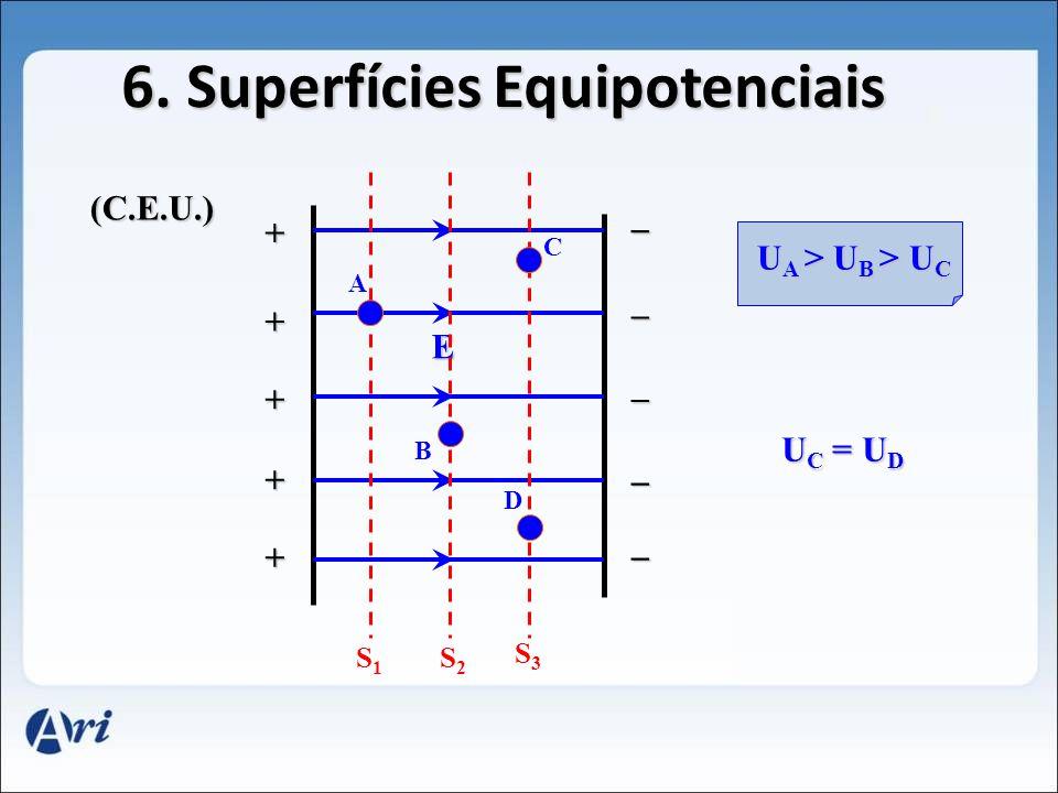5. Superfícies Equipotenciais - Q S1S1 S2S2 S3S3 S4S4 A B C D F E U K. Q d = _ _ U A < U B <U D < U E U A < U B < U D < U E U B = U C U E = U F