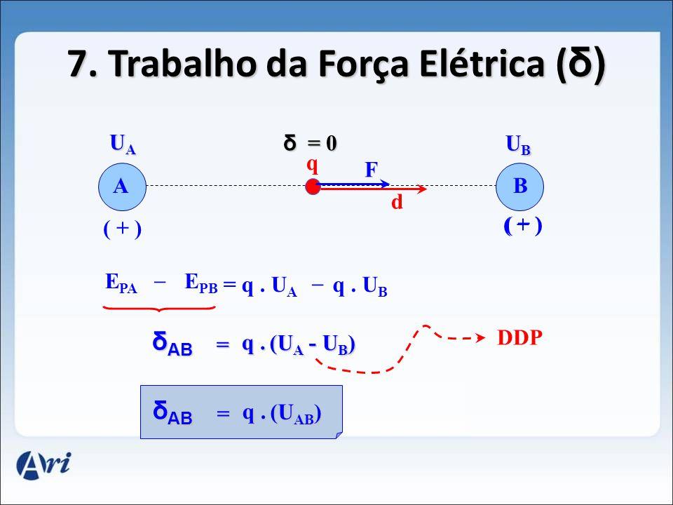 6. Superfícies Equipotenciais _ + + + + + _ _ _ _ E S1S1 S2S2 S3S3 A B C D U A > U B >U C U A > U B > U C U C = U D (C.E.U.)