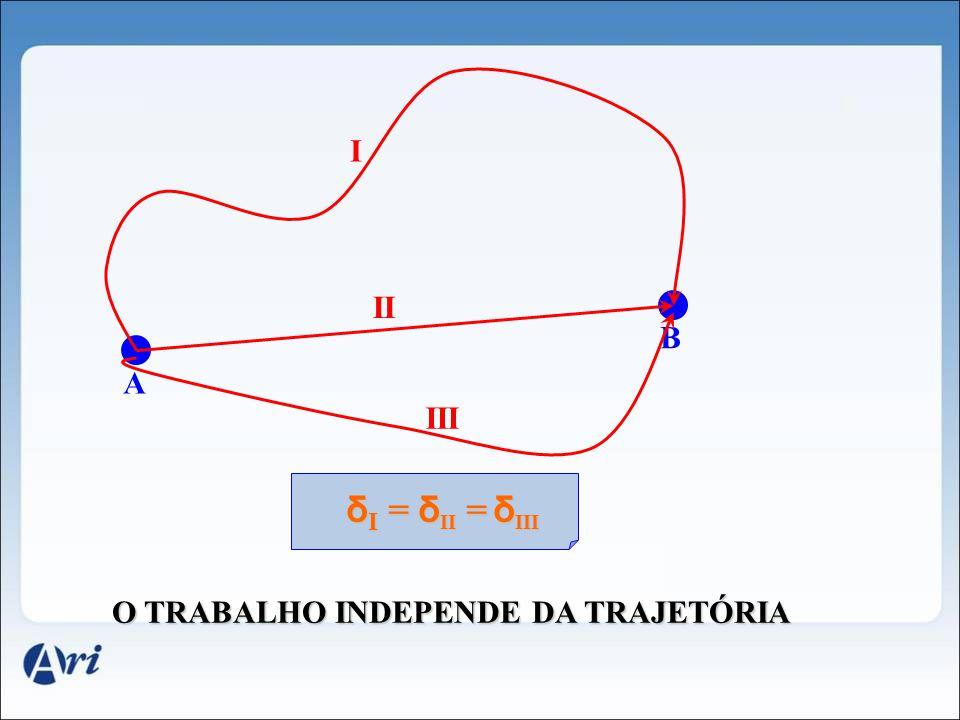 7. Trabalho da Força Elétrica ( δ) AB UAUAUAUA UBUBUBUB ( + ) q δ = 0 _ ( ) F d E PA = q. U A E PB q. U B – – δ AB = q. (U A - U B ) DDP δ AB = q. (U