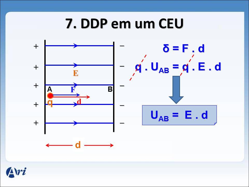 O TRABALHO INDEPENDE DA TRAJETÓRIA A B I II III δ I = δ II = δ III