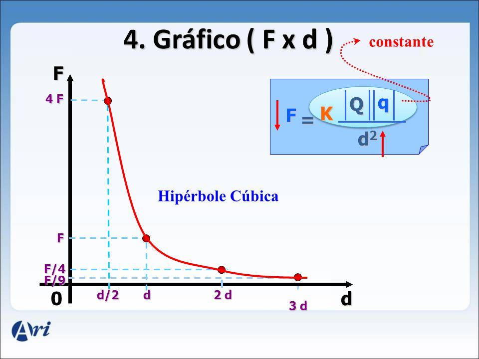 0 F d d/2 4 F d F 2 d F/4 F/9 3 d F K Q d2d2d2d2 = q constante Hipérbole Cúbica 4.