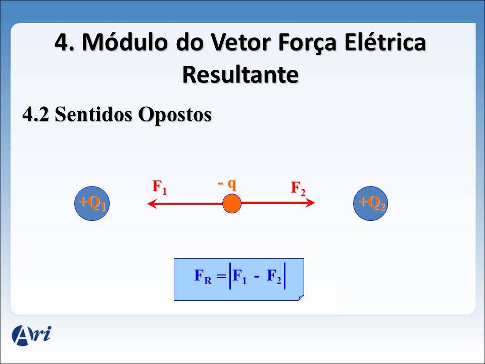 4. Módulo do Vetor Força Elétrica Resultante 4.1 Mesmo Sentido +Q 1 - Q 2 - Q 2 + q + q F1F1F1F1 F2F2F2F2 FRFRFRFR = F1F1F1F1 + F2F2F2F2